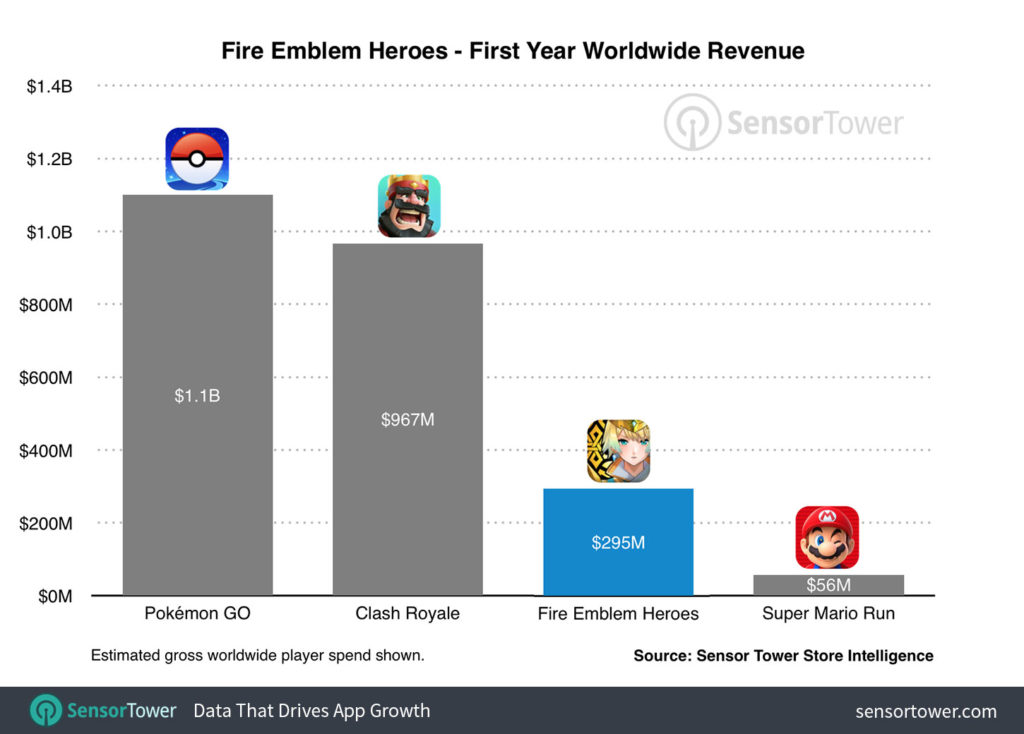 fire-emblem-heroes-first-year-revenue